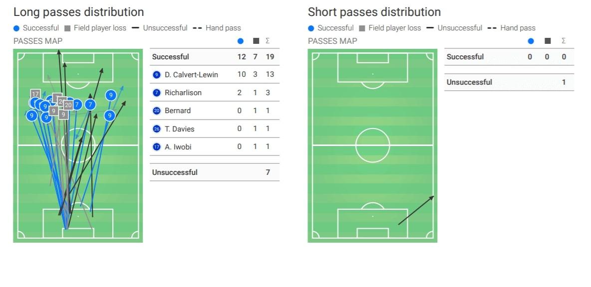 Premier League 2019/20: Everton vs Chelsea - tactical analysis tactics