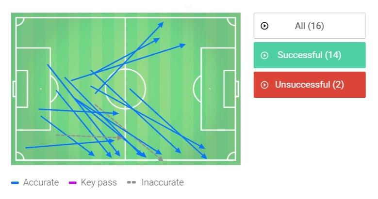 Premier League 2019/20: Wolves vs Tottenham - tactical analysis tactics