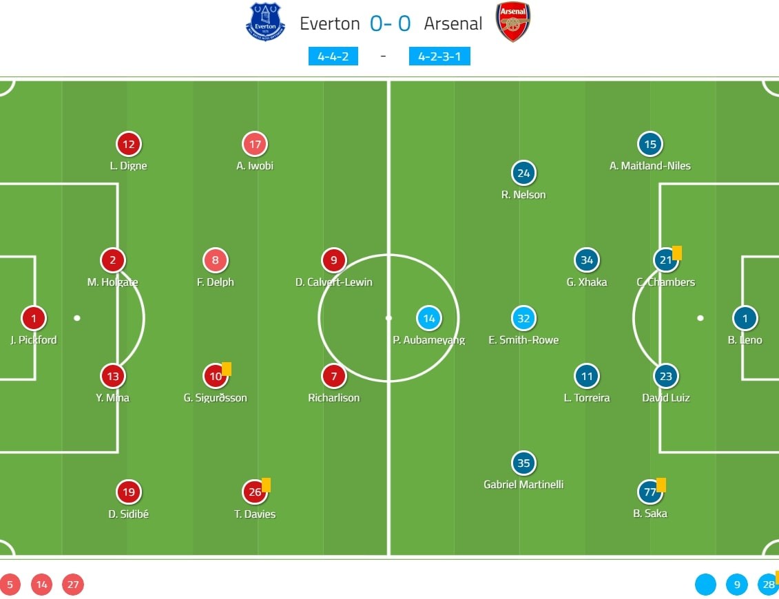 Premier League 2019/20: Everton vs Arsenal - tactical analysis tactics