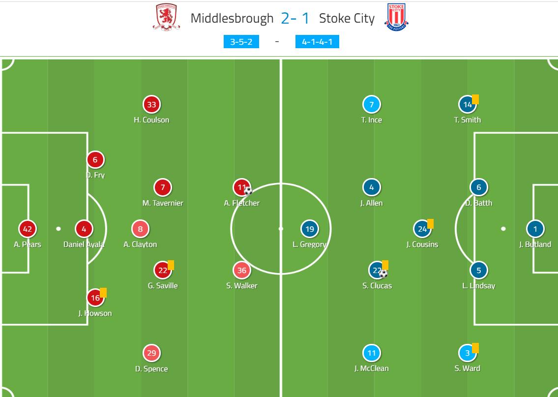 EFL Championship 2019/20: Middlesbrough vs Stoke City - tactical analysis tactics
