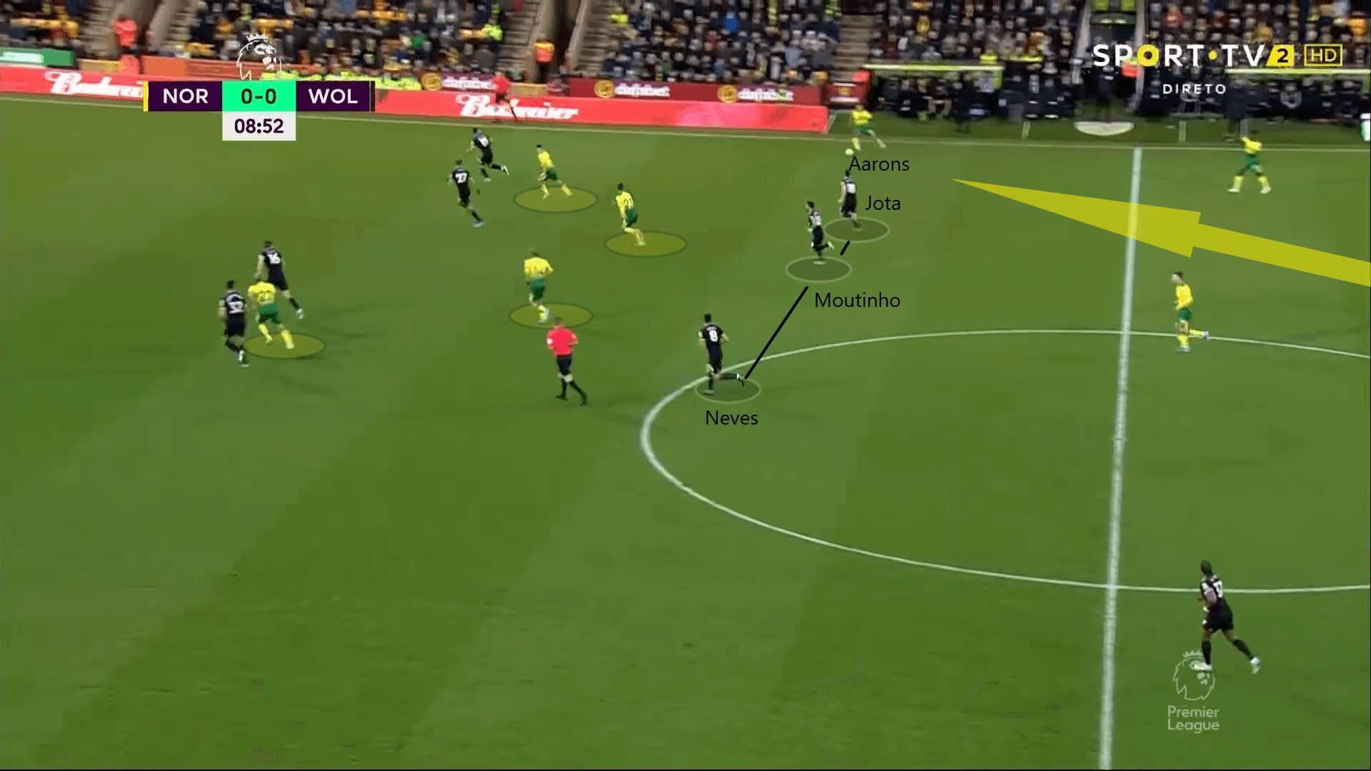 Premier League 2019/20: Norwich City vs Wolves - tactical analysis tactics