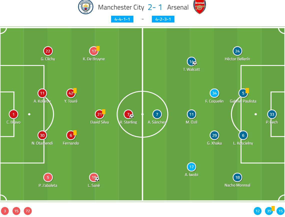 Premier League 2016/17: Manchester City vs Arsenal - tactical analysis tactics