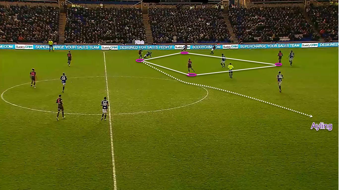 EFL Championship 2019/20: Birmingham City vs Leeds United – tactical analysis tactics