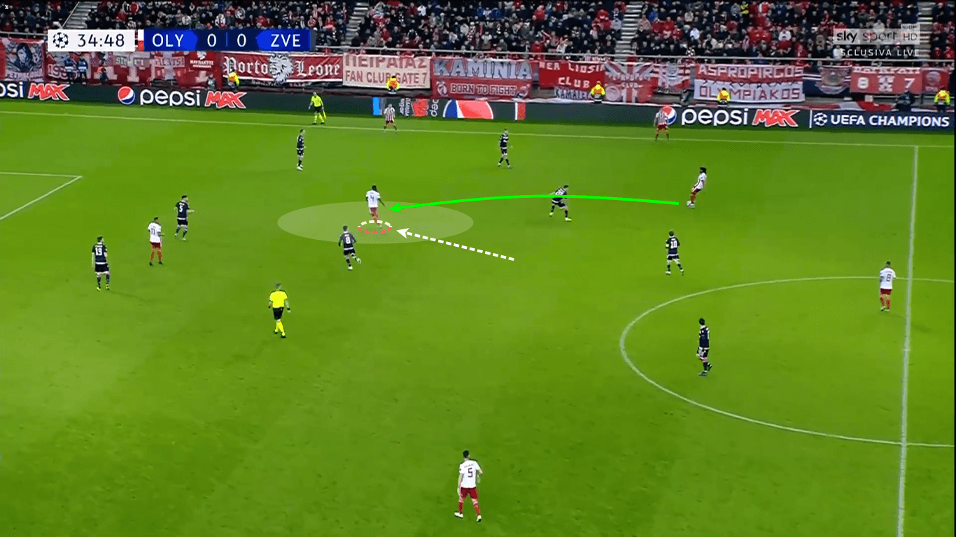 UEFA Champions League 2019/20: Olympiacos vs Red Star Belgrade – tactical analysis tactics