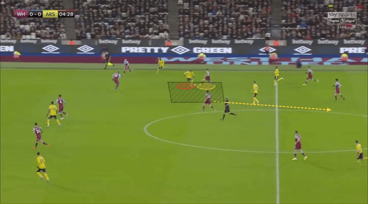 Premier League 2019/20: West Ham vs Arsenal - tactical analysis