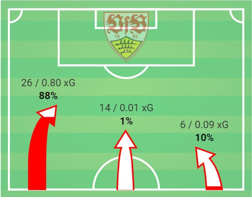 2.Bundesliga 2019/20: VfB Stuttgart vs 1.FC Nuremberg- tactical analysis tactics