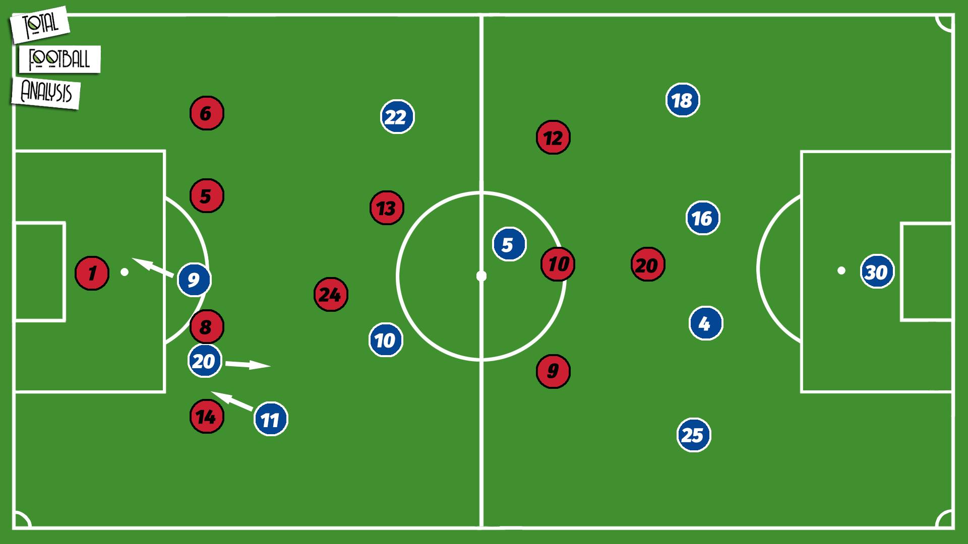 Sam Kerr 2019/20 - scout report - tactical analysis tactics