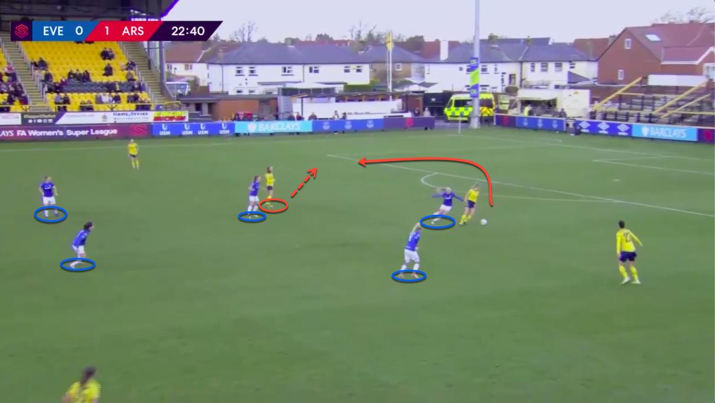 FAWSL 2019/20: Everton Women vs Arsenal Women - tactical analysis tactics