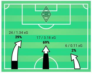 Bundesliga 2019/20: Borussia Monchengladbach vs Freiburg - tactical analysis tactics