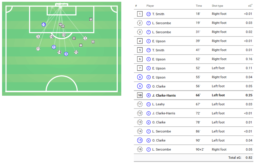 EFL League One 2019/20: Bristol Rovers vs Peterborough - Tactical Analysis tactics