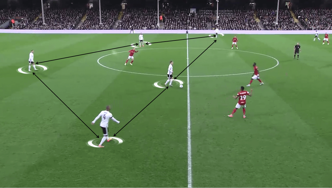 EFL Championship 2019/20: Fulham vs Bristol City - Tactical Analysis tactics