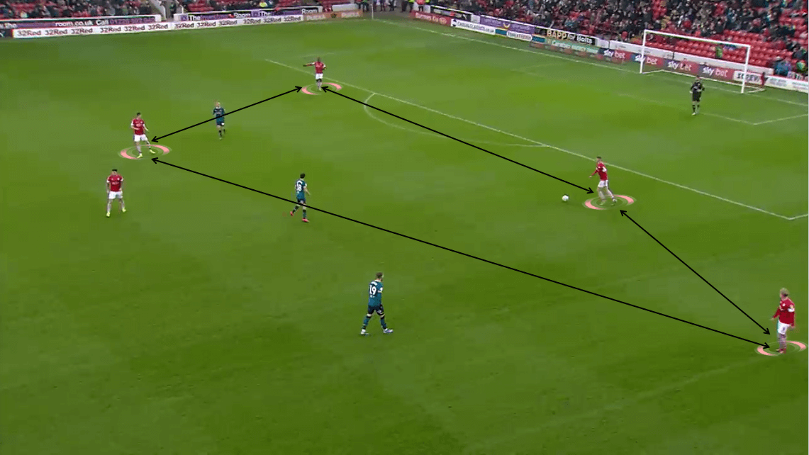 EFL Championship 2019/20: Barnsley vs Hull City - Tactical Analysis tactics