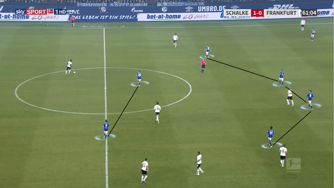 Bundesliga 2019/20: Schalke 04 vs Eintracht Frankfurt - Tactical Analysis tactics