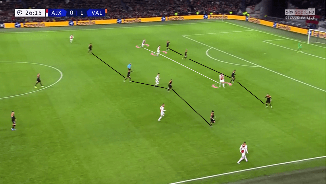 UEFA Champions League 2019/20: Ajax vs Valencia - Tactical Analysis tactics