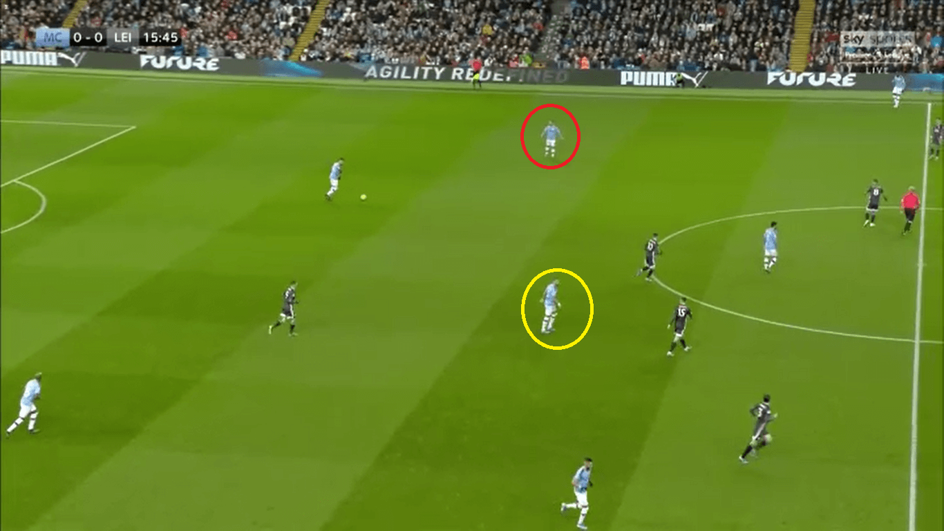 Premier League 2019/20: Manchester City vs Leicester City – Tactical Analysis tactics