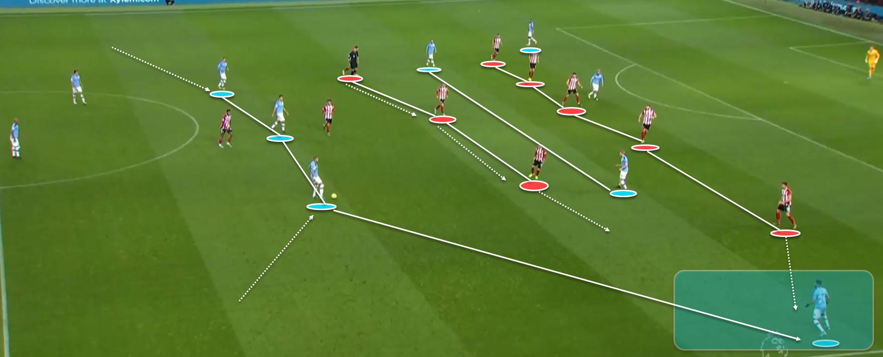 Premier League 2019/20: Manchester City vs Sheffield United - tactical analysis tactics