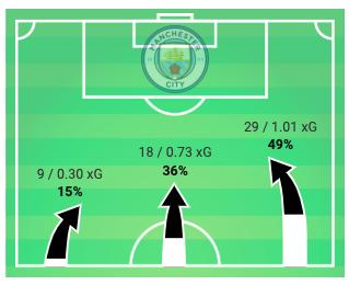 FAWSL 2019/20: Chelsea Women vs Manchester City Women – tactical analysis tactics