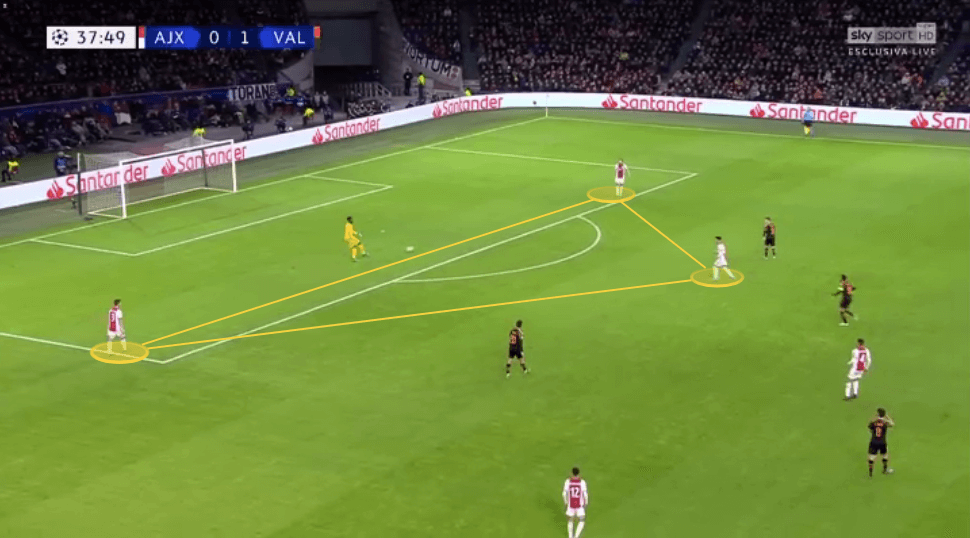 Erik ten Hag at Ajax 2019/20 - tactical analysis tactics