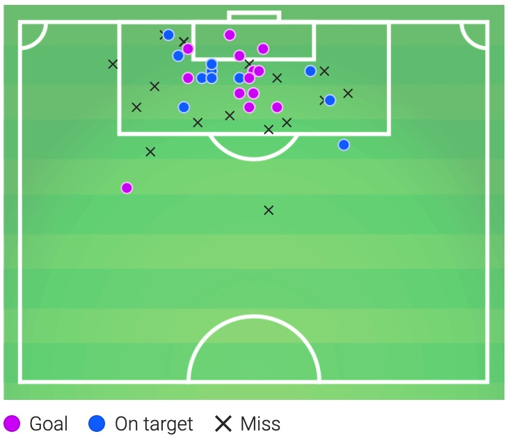 Why is the rise of xG killing the long shot? tactics