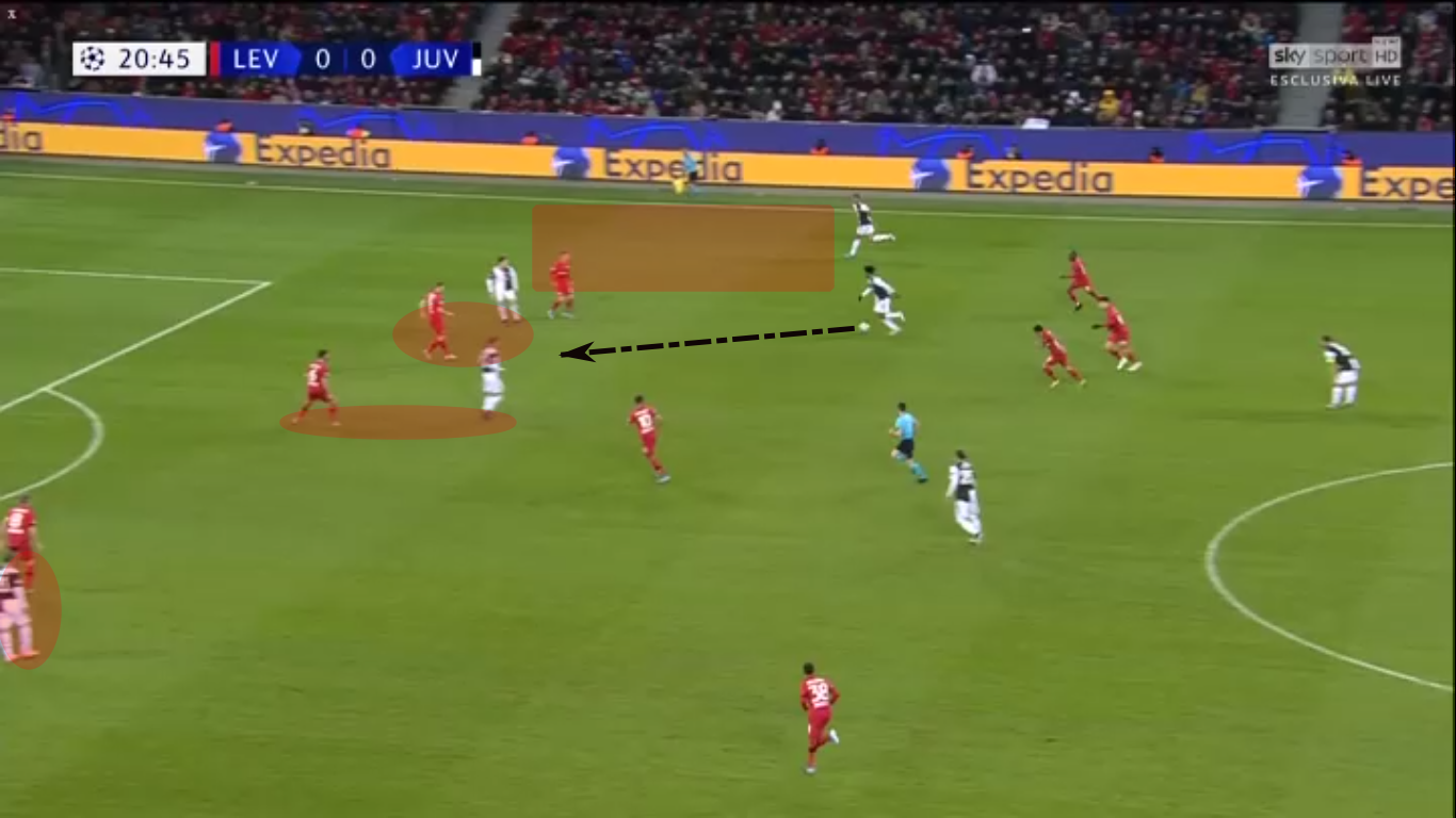 UEFA Champions League 2019/20: Bayer Leverkusen vs Juventus – tactical analysis- tactics