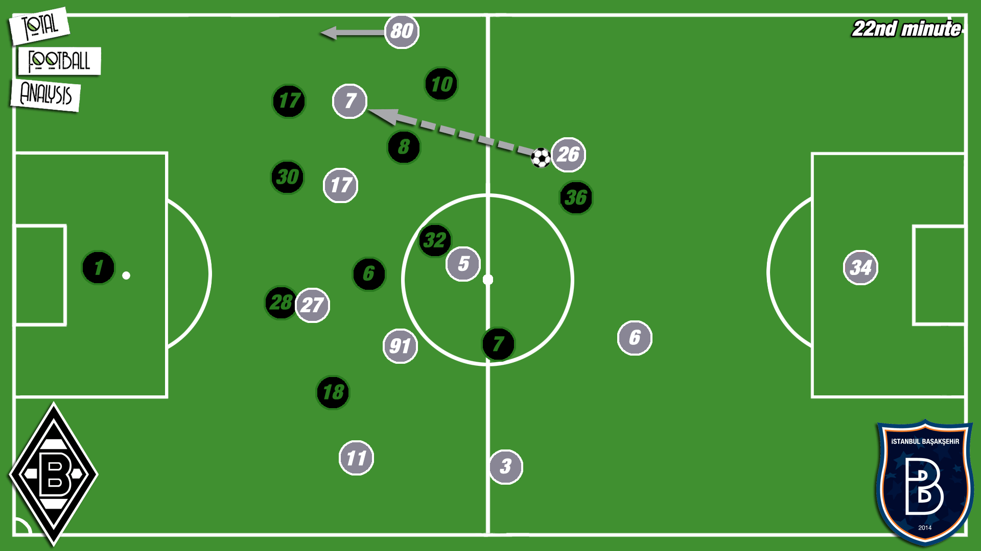 Europa League 2019/20: Gladbach vs Basaksehir - tactical analysis tactics