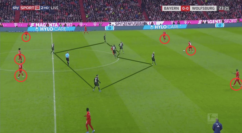 Bundesliga 2019/20: Bayern Munich vs Wolfsburg - tactical analysis tactics