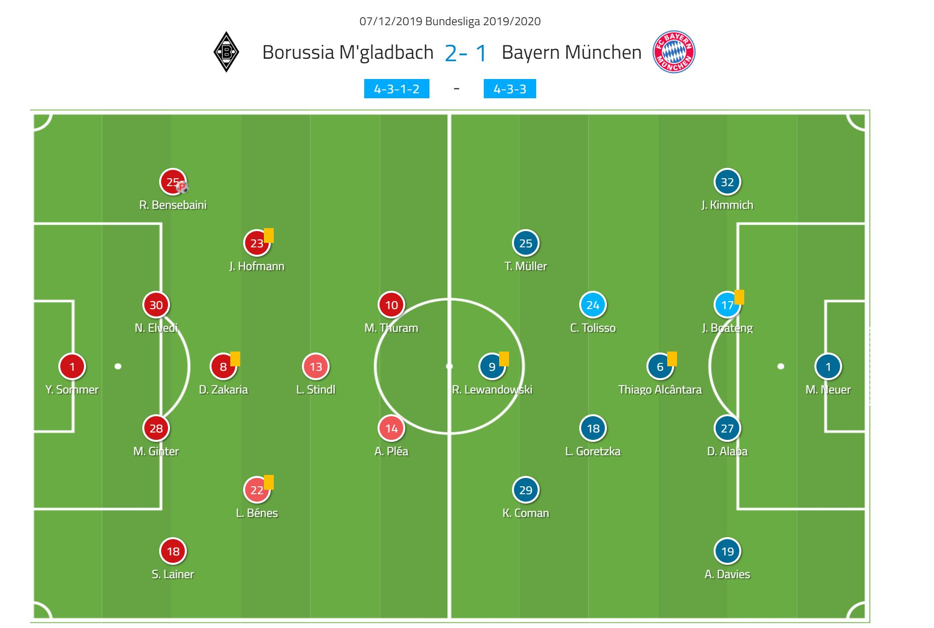 Bundesliga 2019/20: Borussia Monchengladbach vs Bayern Munich- tactical analysis tactics
