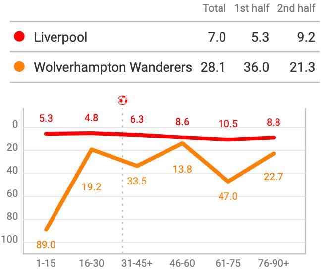 Premier League 2019/20: Liverpool vs Wolves – Tactical Analysis tactics