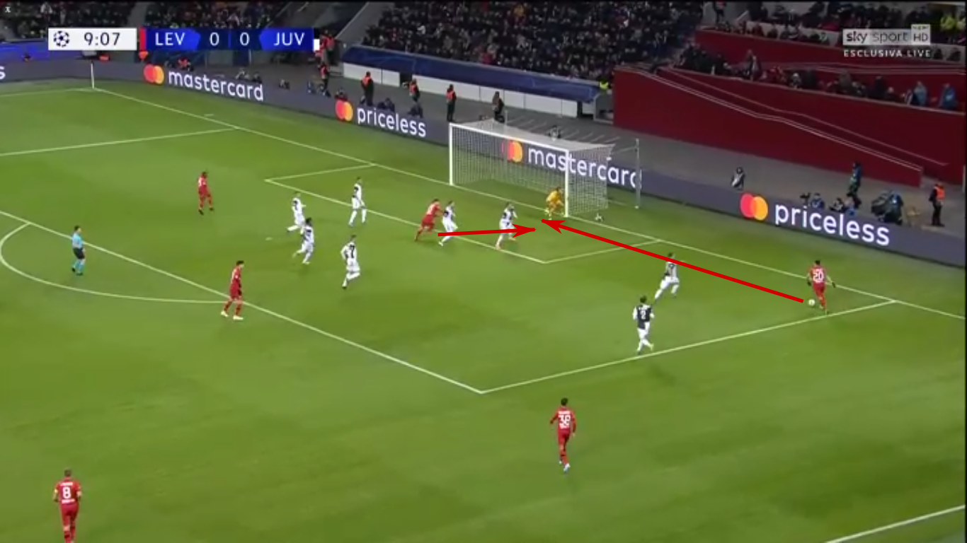 UEFA Champions League 2019/20: Bayer Leverkusen vs Juventus – tactical analysis - tactics