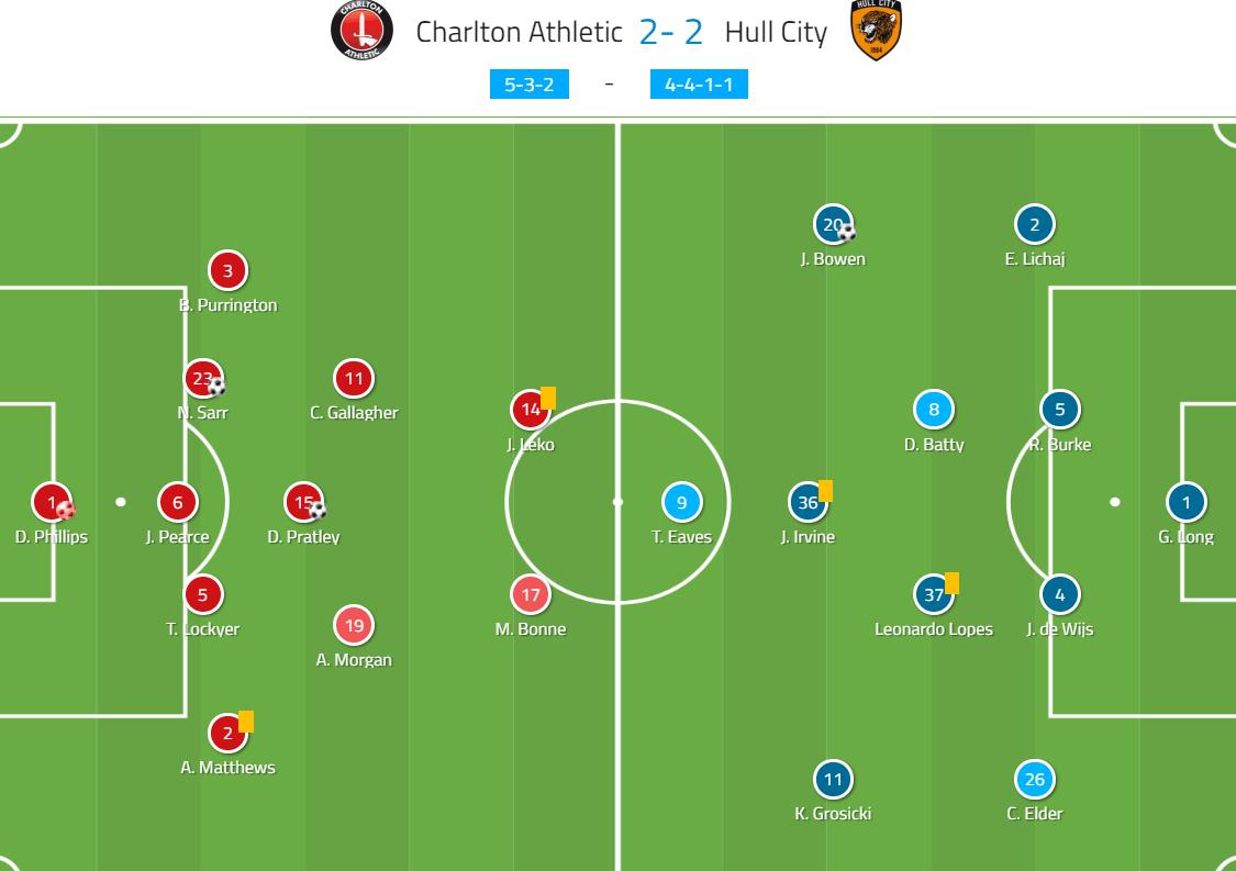 EFL Championship 2019/20: Charlton Athletic vs Hull City - tactical analysis tactics