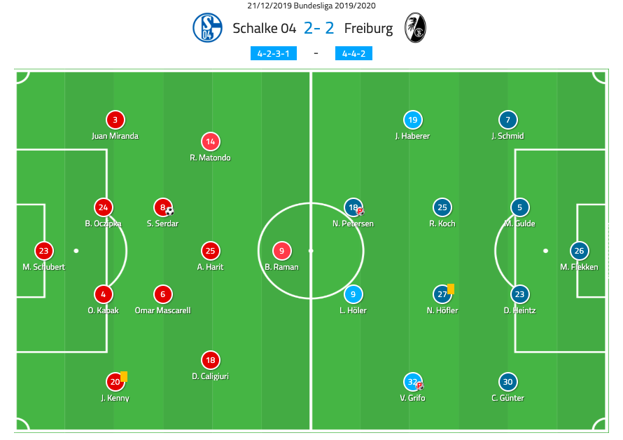 Bundesliga 2019/20: Schalke vs Freiburg - tactical analysis tactics