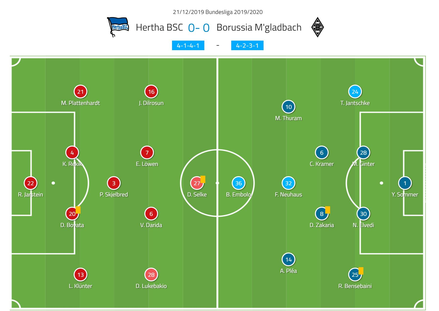 Bundesliga 2019/20: Hertha Berlin vs Borussia Monchengladbach- tactical analysis tactics