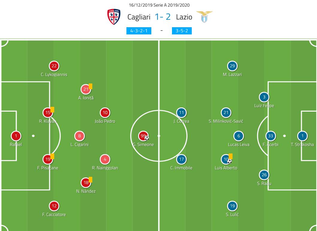 Serie A 2019/20: Cagliari vs Lazio - tactical analysis tactics