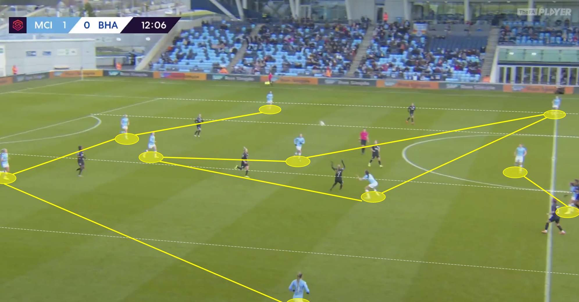 FAWSL 2019/20: Manchester City Women vs Brighton and Hove Albion Women - Tactical Analysis tactics