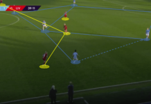 FAWSL 2019/20: Manchester City Women vs Liverpool Women - Tactical Analysis Tactics
