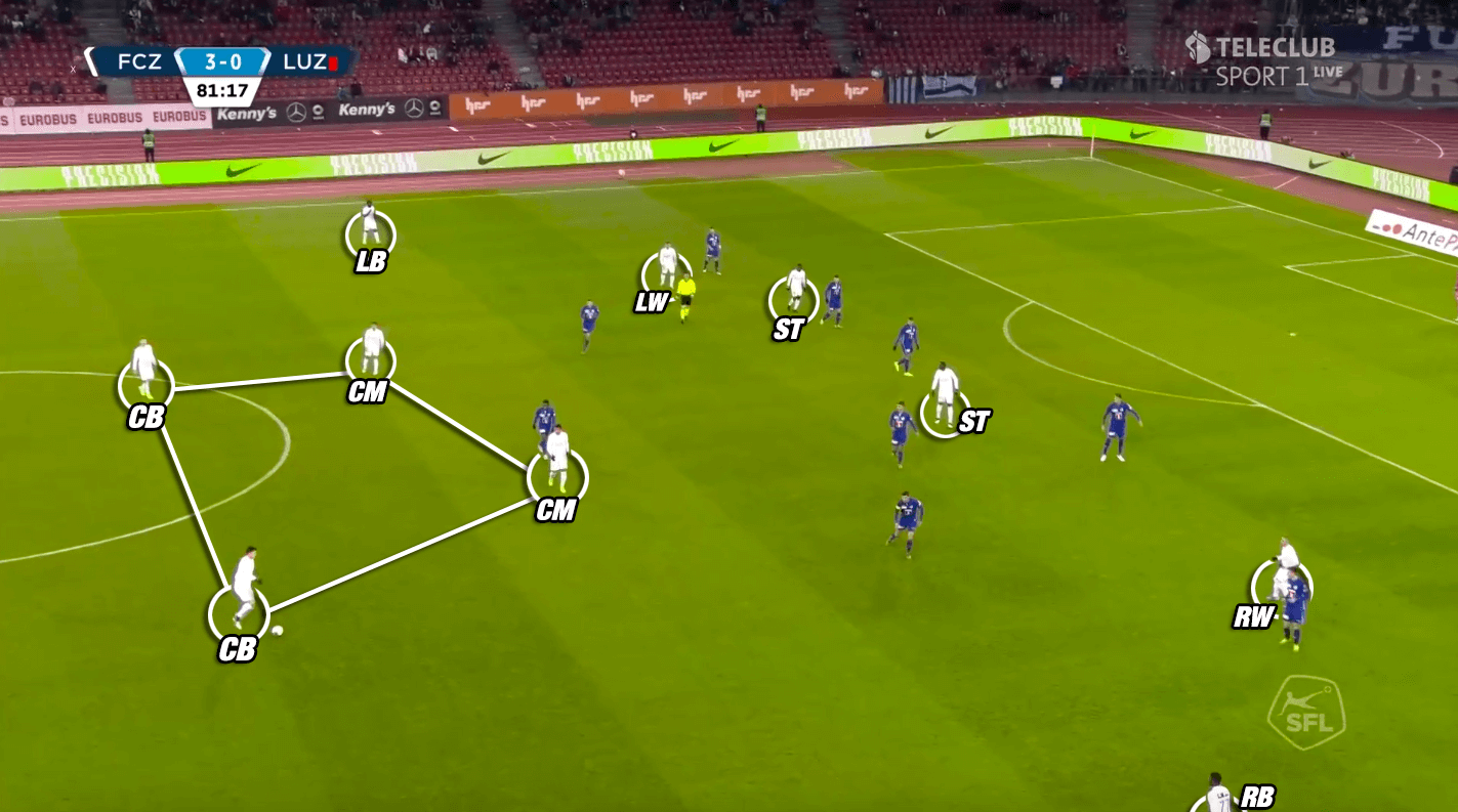 Ludovic Magnin at Zurich 2019/20 - tactical analysis