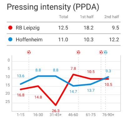 Bundesliga 2019/20: RB Leipzig vs Hoffenheim - Tactical Analysis
