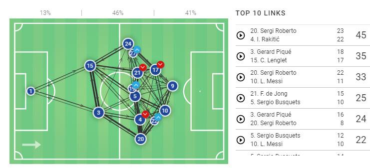 La Liga 2019/20: Barcelona vs Mallorca - tactical analysis tactics