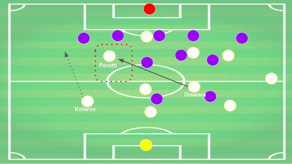 Serie A 2019/20: Fiorentina vs Roma - tactical analysis tactics