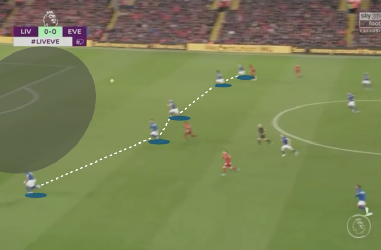 Premier League 2019/20: Liverpool vs Everton - tactical analysis tactics