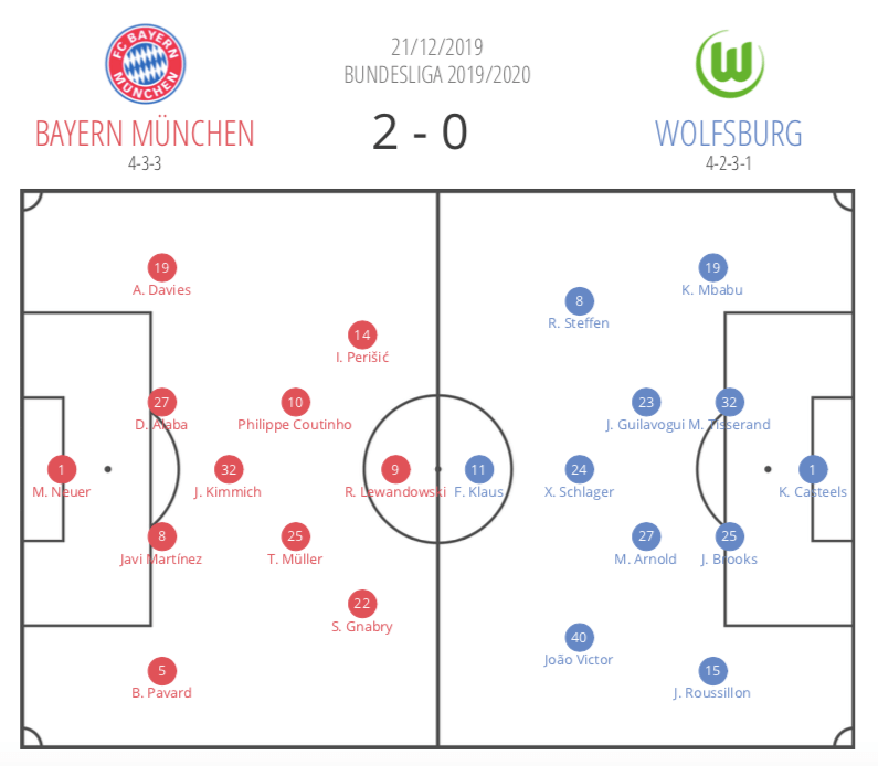 Bundesliga 2019/20: Bayern Munich vs Wolfsburg - tactical analysis tactics