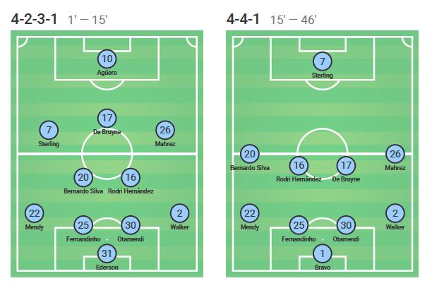 Premier League 2019/20: Wolverhampton Wanderers vs Manchester City - tactical analysis tactics