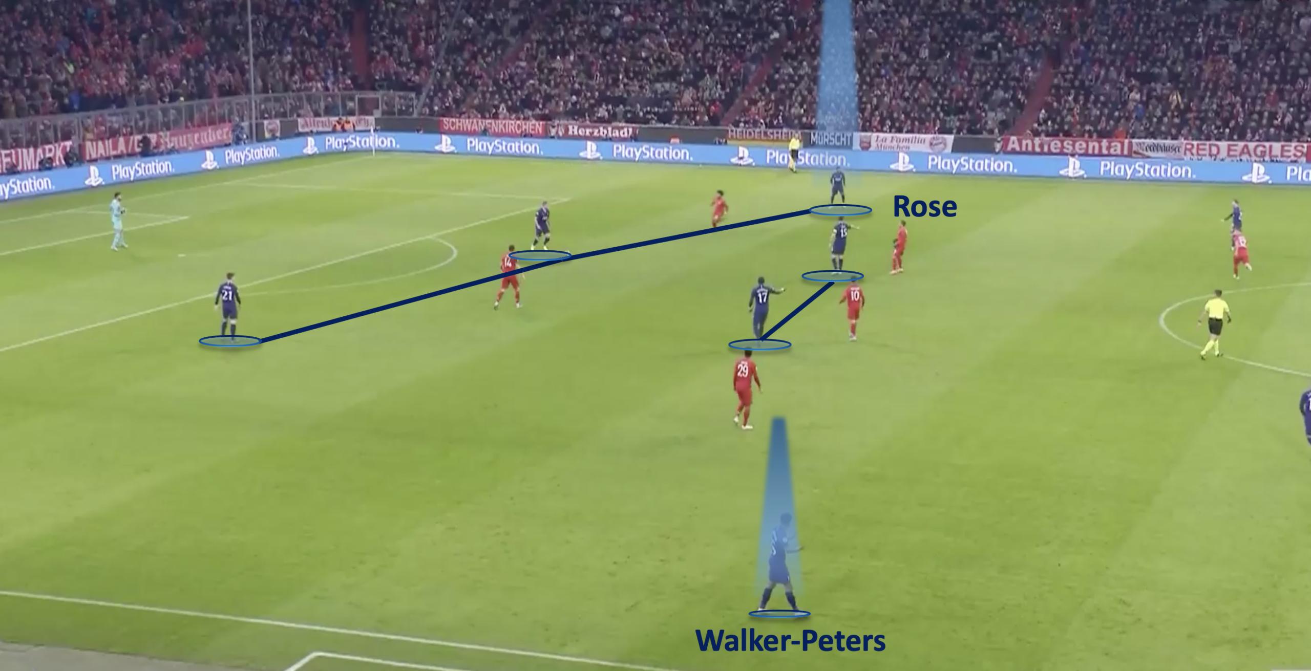 UEFA Champions League 2019:20: Bayern Munchen vs Tottenham Hotspur - tactical analysis tactics
