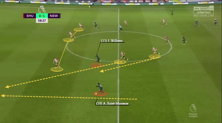Premier League 2019/20: Sheffield United vs Newcastle - tactical analysis - tactics