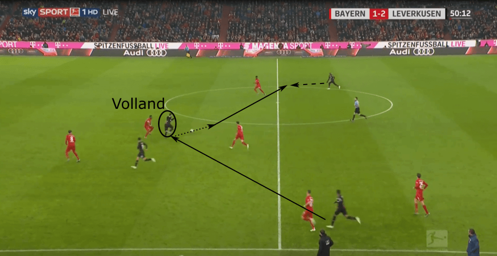 Bundesliga 2019/20: Bayern Munich vs Bayer Leverkusen - tactical analysis tactics
