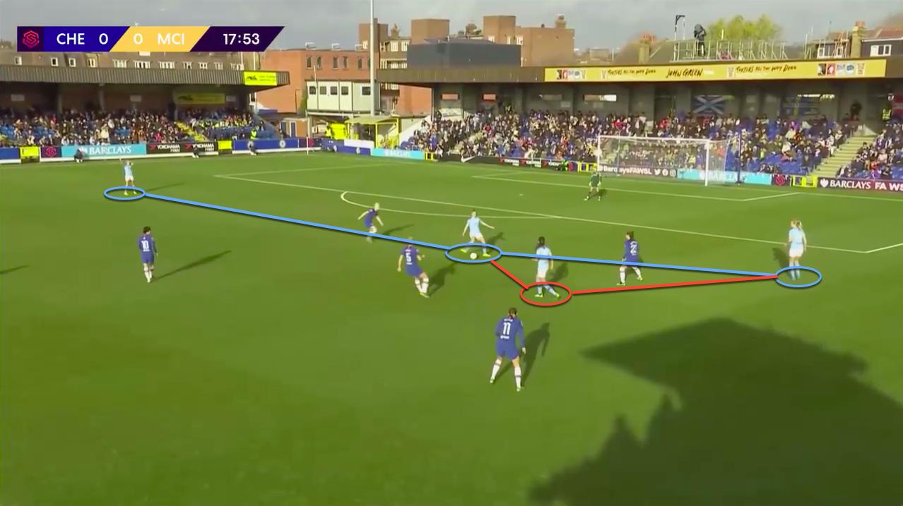 FAWSL 2019/20: Chelsea Women vs Manchester City Women - tactical analysis tactics