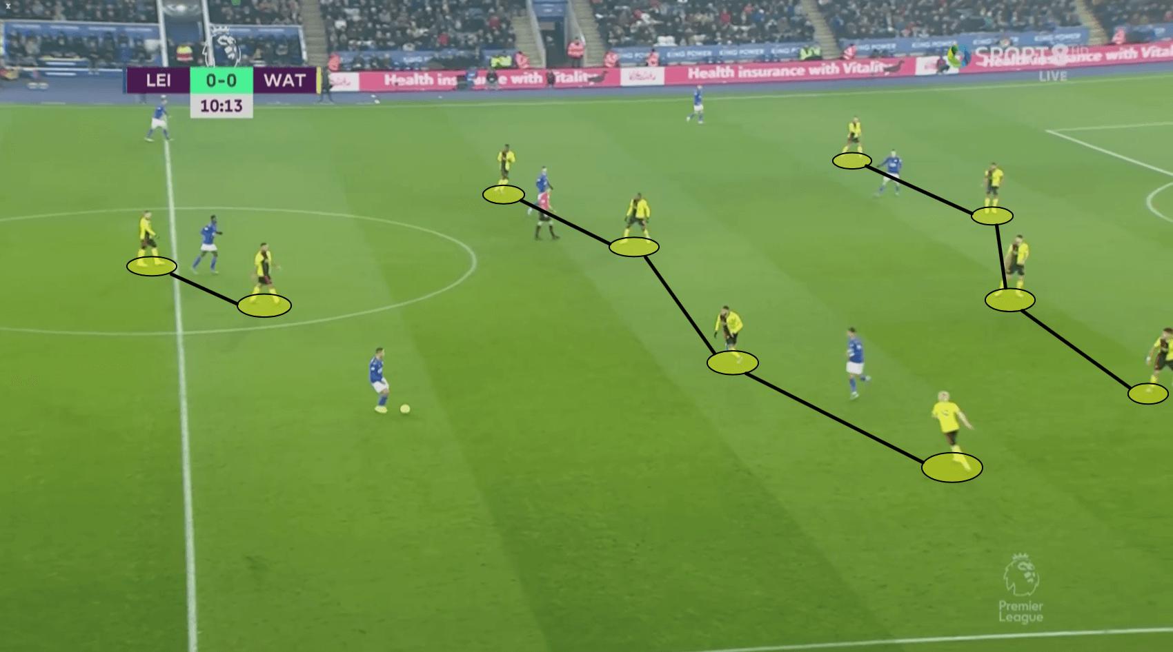 Premier League 2019/20: Leicester City vs Watford – Tactical Analysis tactics