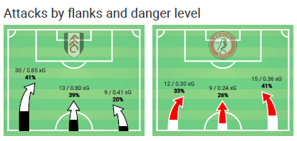 EFL Championship 2019/20: Fulham vs Bristol City - Tactical Analysis