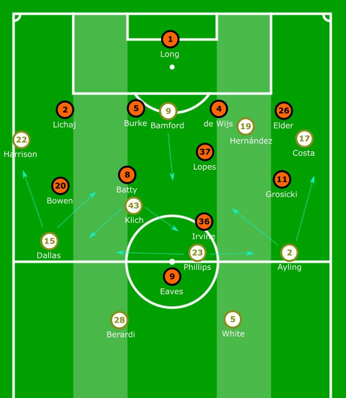 EFL Championship 2019/20: Leeds United vs Hull City - tactical analysis tactics
