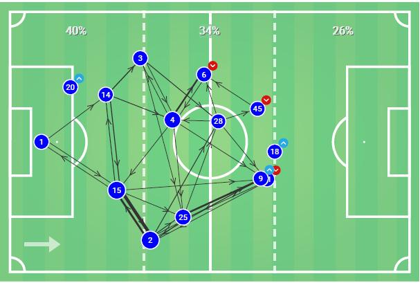 Sandro Tonali 2019/20 - Scout report - Tactical Analysis tactics